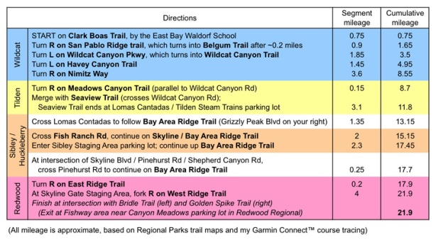 Trail-by-trail directions for 22 mile run from Wildcat through Redwood Regional Parks