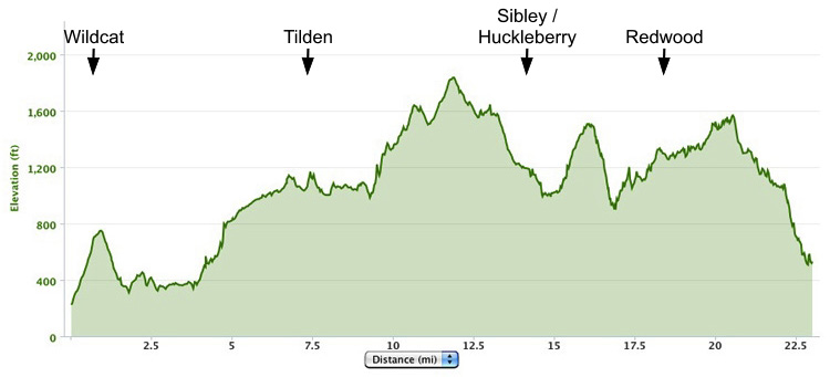 Wildcat Canyon to Redwood Regional trail course elevation map