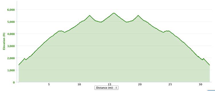 Harding Hustle 50k course elevation profile