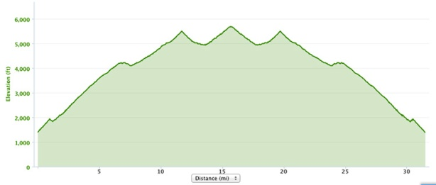 Harding Hustle 50k course elevation profile