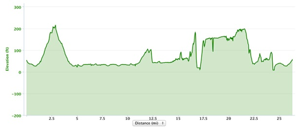 Portland Marathon 2013 elevation chart
