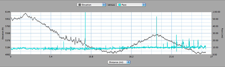 Mickelson Trail Elevation Map.Run Crazy Horse Marathon Sd Blisters Cramps Heaves