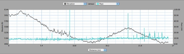 Run Crazy Horse Marathon 2011 elevation profile