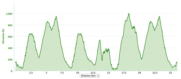 The North Face Endurance Challenge Championship marathon elevation profile (2013)