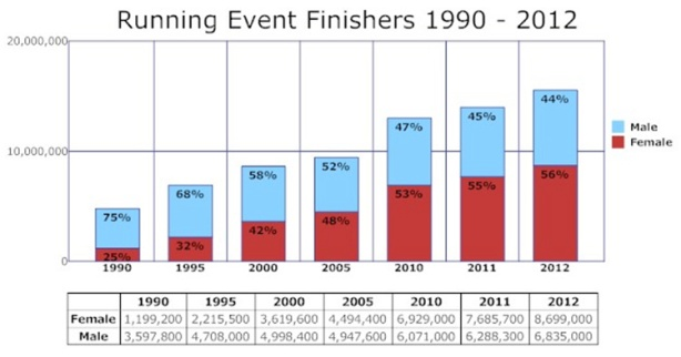 Running USA's chart of running event finishers 1990-2012