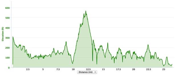 Big Sur elevation profile