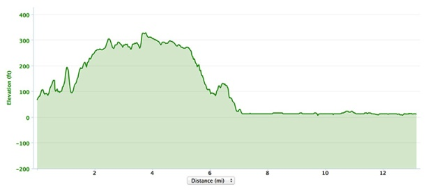 Inaugural USA Half Marathon Invitational elevation profile
