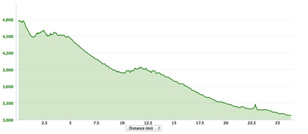 Tucson elevation profile_Mike Sohaskey Garmin