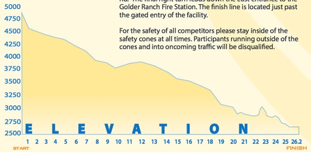 Tucson elevation profile_official