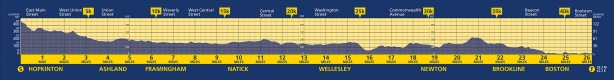 Boston Marathon course elevation profile