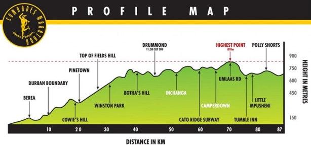 2017 Comrades Marathon up run elevation profile