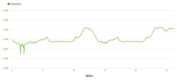 Victoria Falls Marathon elevation chart
