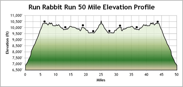 Run Rabbit Run elevation profile
