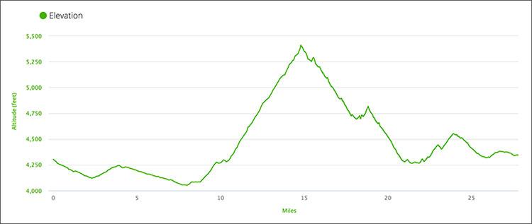 Bataan Memorial Death March 2018 elevation profile