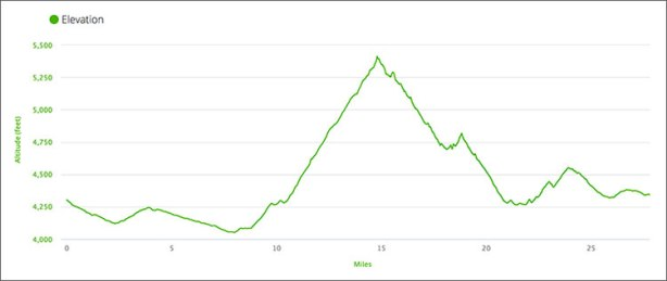 Bataan Memorial Death March 2018 elevation profile