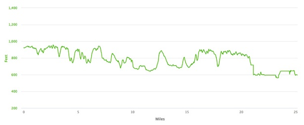 Tecumseh Trail Marathon elevation profile