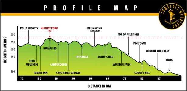 2018 Comrades Marathon profile map
