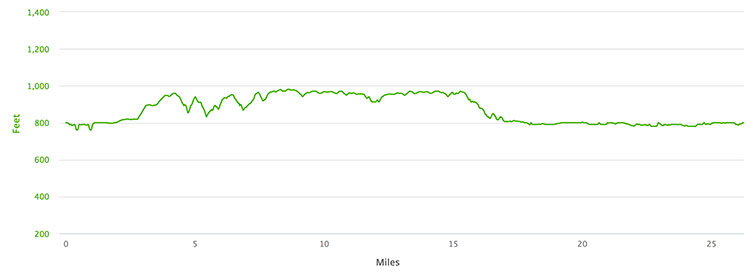 Des Moines Marathon course elevation profile