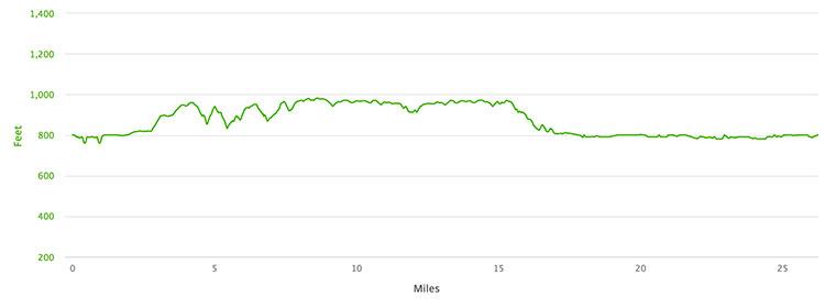 Des Moines Marathon course elevation profile
