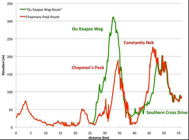 Elevation profiles for Two Oceans Marathon courses